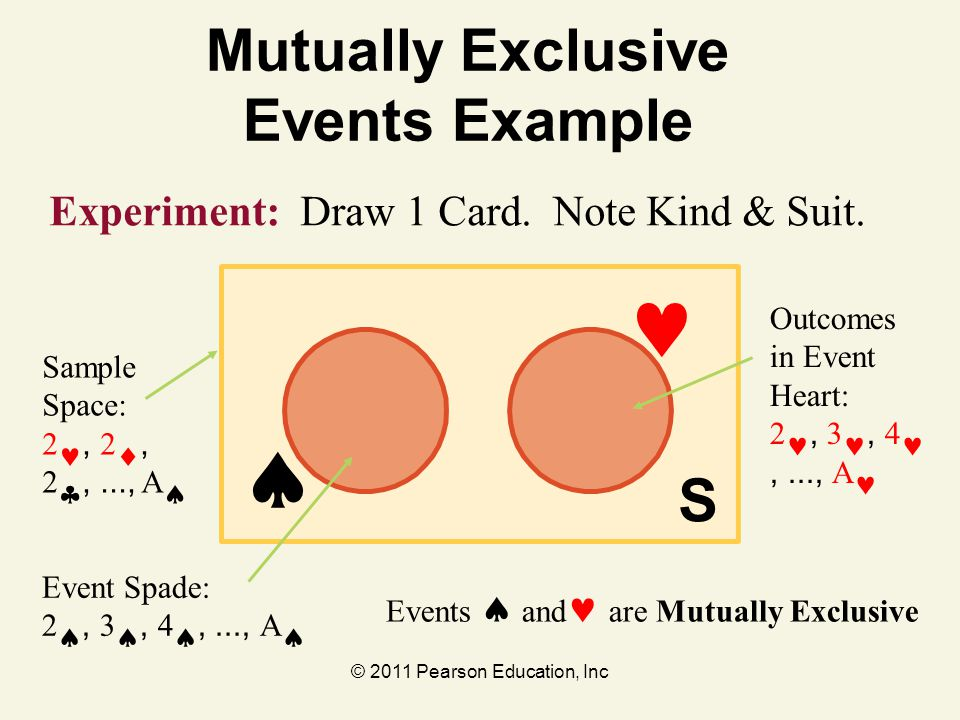 © 2011 Pearson Education, Inc S  Mutually Exclusive Events Example Events  and are Mutually Exclusive Experiment: Draw 1 Card. Note Kind & Suit. Out