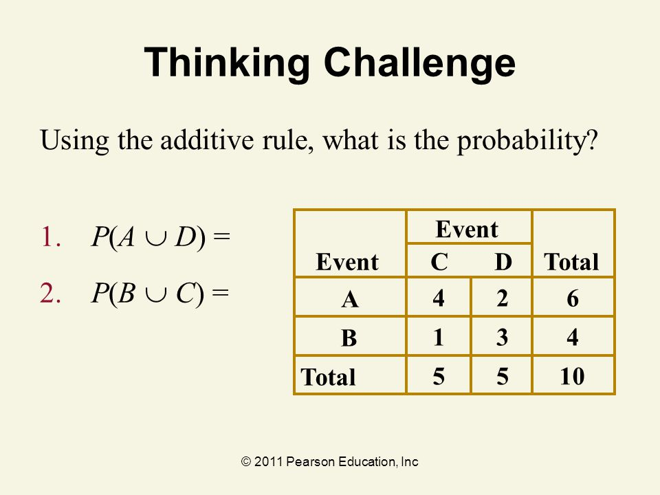 © 2011 Pearson Education, Inc Thinking Challenge 1. P(A  D) = 2. P(B  C) = Event CDTotal A 426 B 134 5510 Using the additive rule, what is the proba