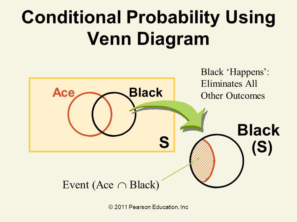 © 2011 Pearson Education, Inc S BlackAce Conditional Probability Using Venn Diagram Black 'Happens': Eliminates All Other Outcomes Event (Ace  Black)