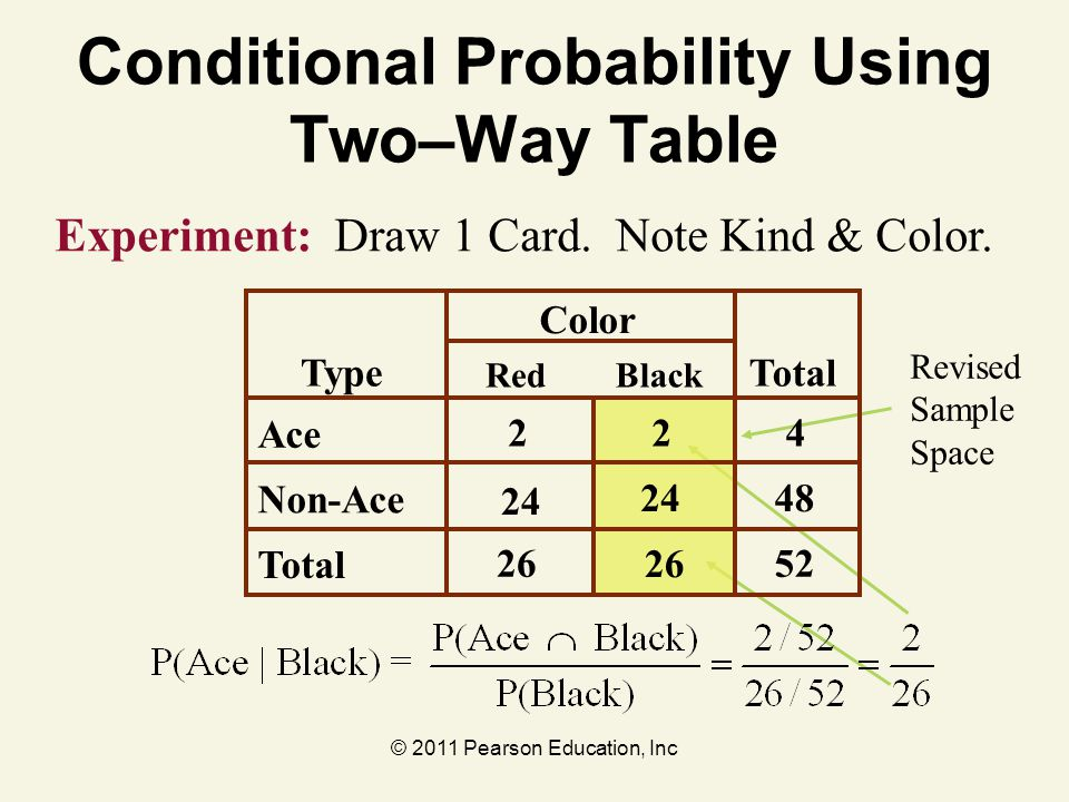 © 2011 Pearson Education, Inc Conditional Probability Using Two–Way Table Experiment: Draw 1 Card. Note Kind & Color. Revised Sample Space Color Type