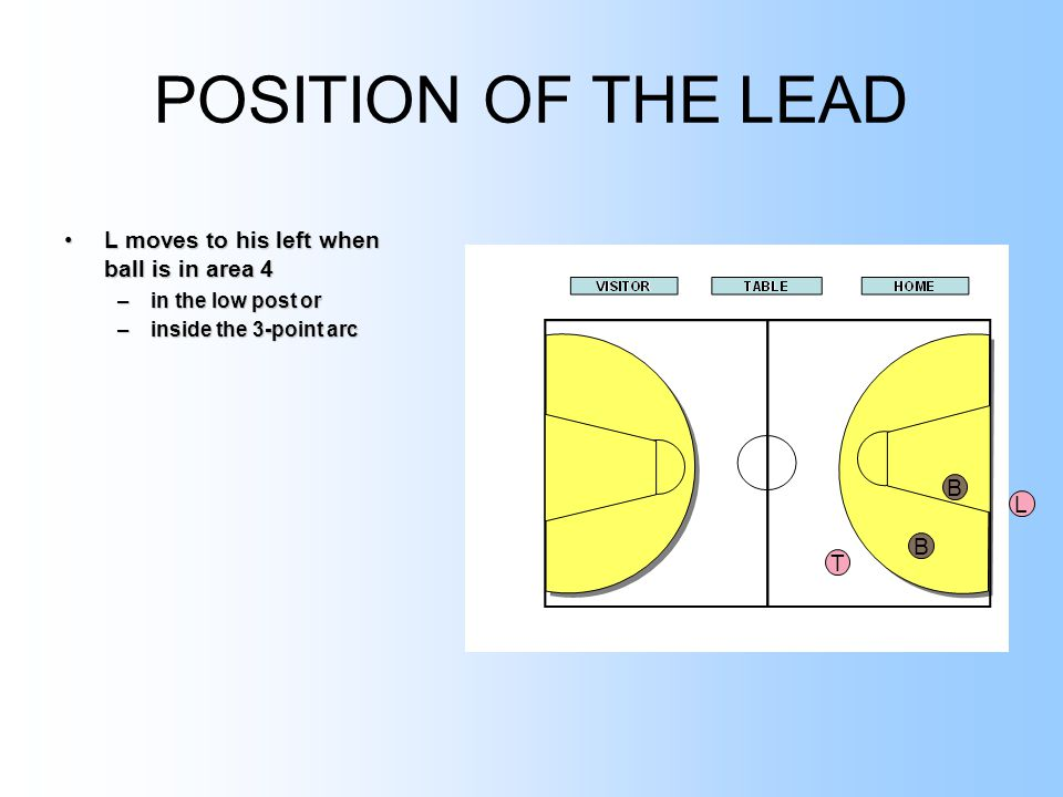 POSITION OF THE LEAD L moves to his left when ball is in area 4L moves to his left when ball is in area 4 –in the low post or –inside the 3-point arc T L B B