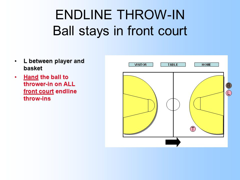ENDLINE THROW-IN Ball stays in front court L between player and basketL between player and basket Hand the ball to thrower-in on ALL front court endline throw-insHand the ball to thrower-in on ALL front court endline throw-ins T L B