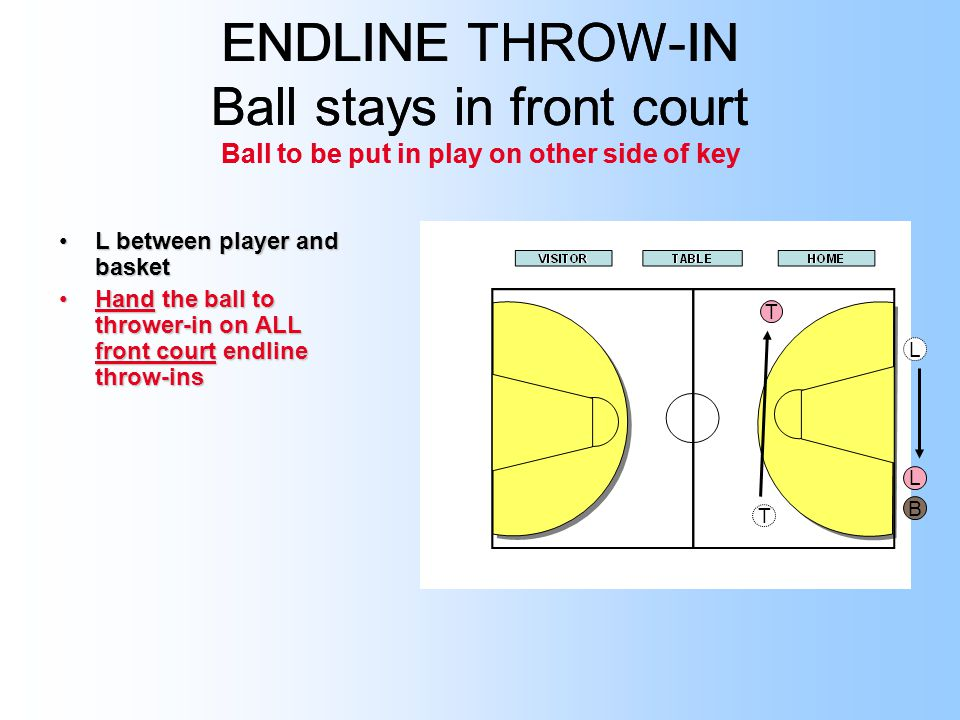 ENDLINE THROW-IN Ball stays in front court Ball to be put in play on other side of key L between player and basketL between player and basket Hand the ball to thrower-in on ALL front court endline throw-insHand the ball to thrower-in on ALL front court endline throw-ins T T ENDLINE THROW-IN Ball stays in front court Ball to be put in play on other side of key T L B L T
