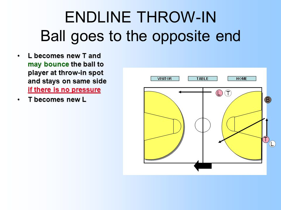 ENDLINE THROW-IN Ball goes to the opposite end L becomes new T and may bounce the ball to player at throw-in spot and stays on same side if there is no pressureL becomes new T and may bounce the ball to player at throw-in spot and stays on same side if there is no pressure T becomes new LT becomes new L L L B T T