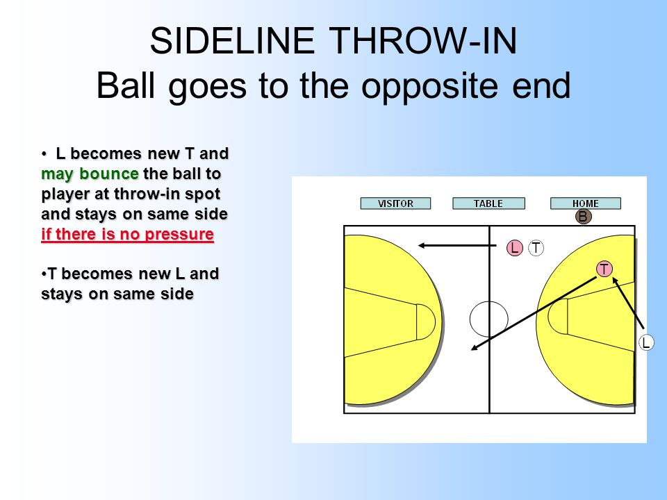 SIDELINE THROW-IN Ball goes to the opposite end LT T B L L becomes new T and may bounce the ball to player at throw-in spot and stays on same side if there is no pressure L becomes new T and may bounce the ball to player at throw-in spot and stays on same side if there is no pressure T becomes new L and stays on same sideT becomes new L and stays on same side