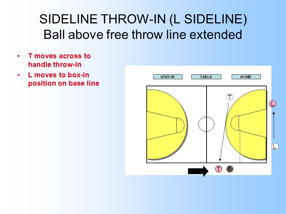 SIDELINE THROW-IN (L SIDELINE) Ball above free throw line extended T moves across to handle throw-inT moves across to handle throw-in L moves to box-in position on base lineL moves to box-in position on base line T B L T L