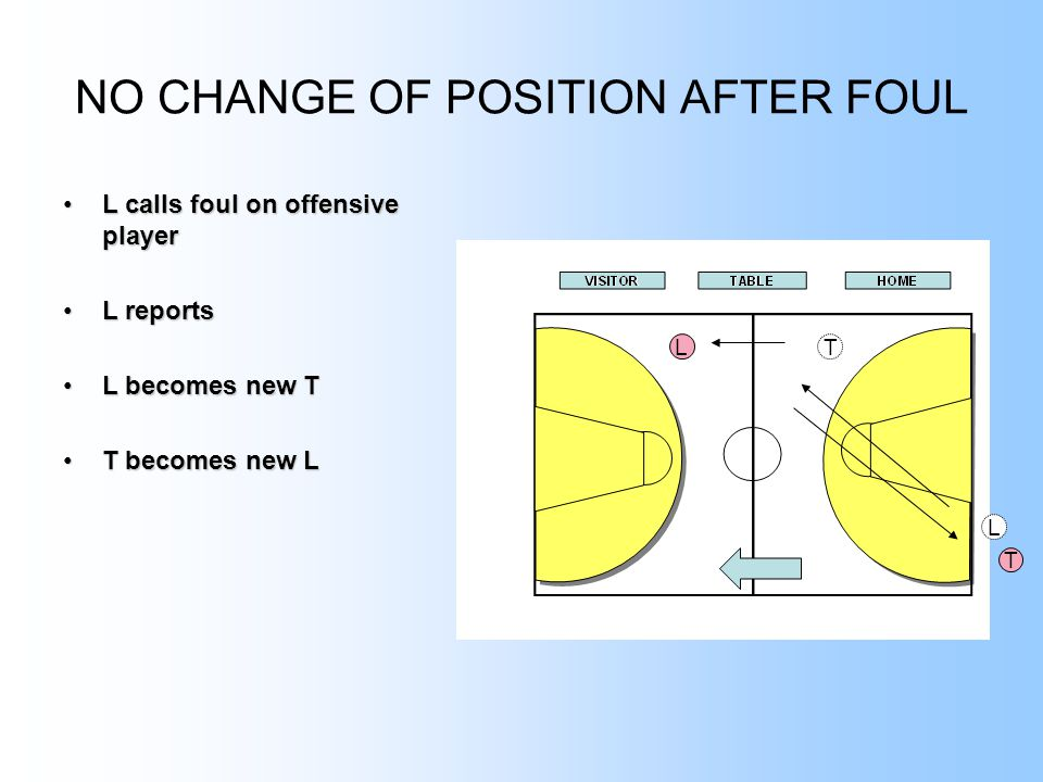 NO CHANGE OF POSITION AFTER FOUL L calls foul on offensive playerL calls foul on offensive player L reportsL reports L becomes new TL becomes new T T