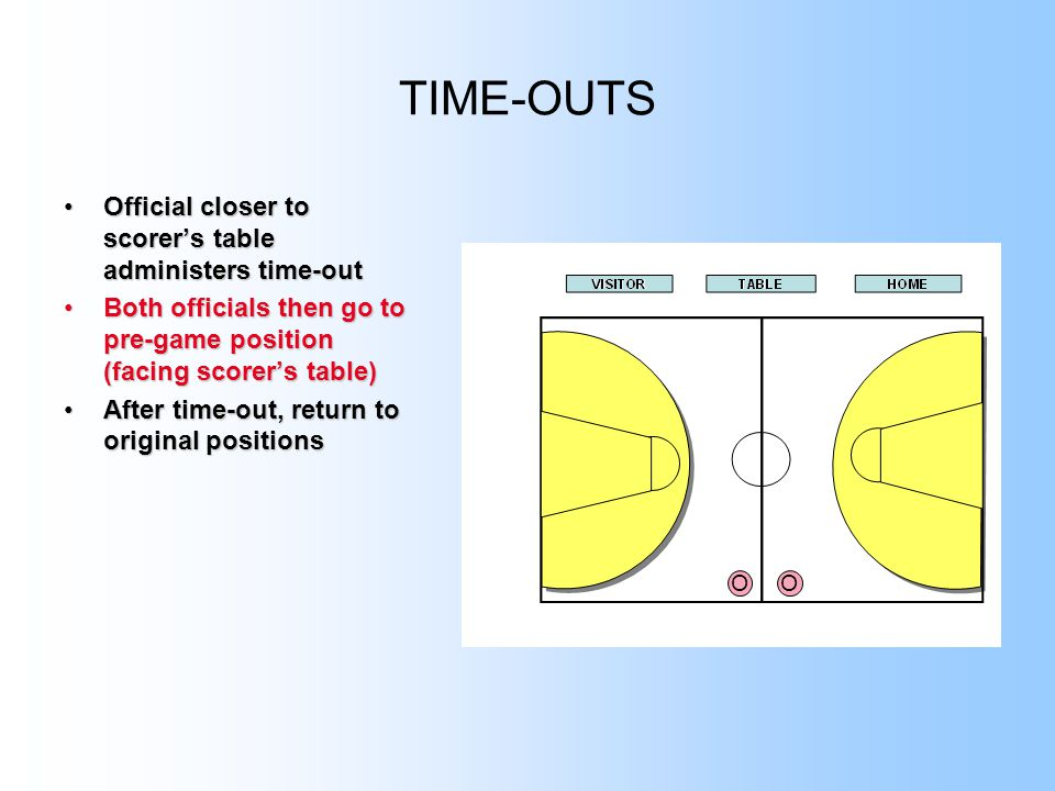 TIME-OUTS Official closer to scorer's table administers time-outOfficial closer to scorer's table administers time-out Both officials then go to pre-game position (facing scorer's table)Both officials then go to pre-game position (facing scorer's table) After time-out, return to original positionsAfter time-out, return to original positions OO