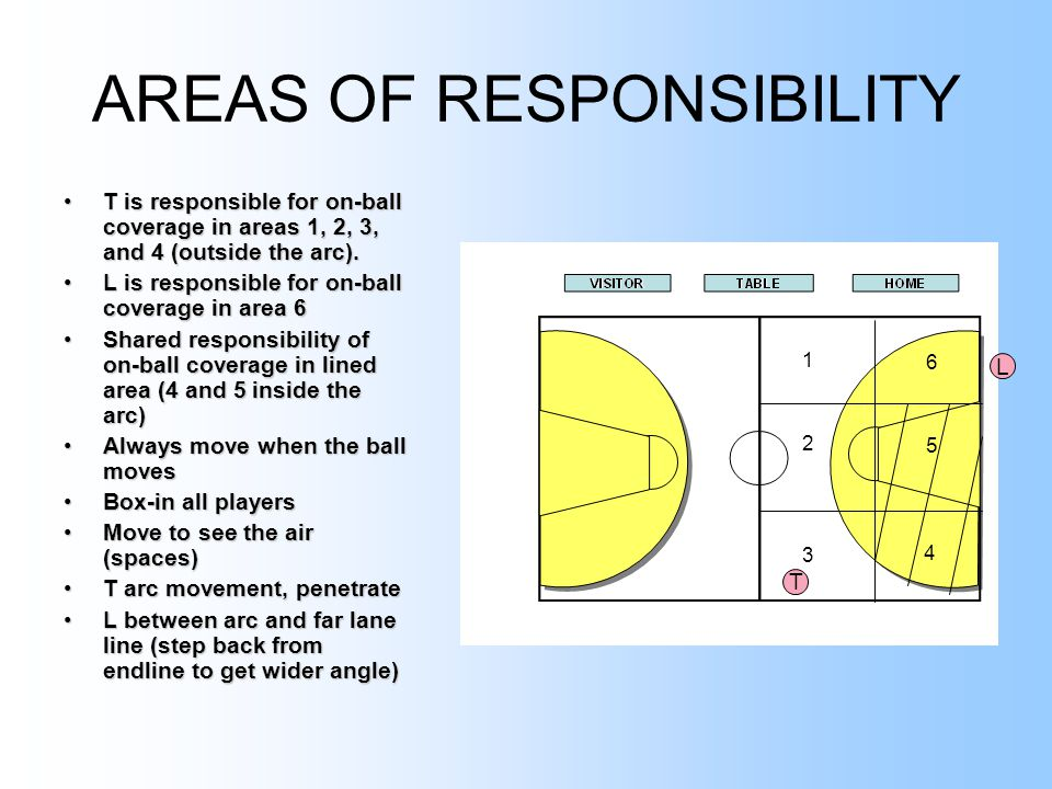 AREAS OF RESPONSIBILITY T is responsible for on-ball coverage in areas 1, 2, 3, and 4 (outside the arc).T is responsible for on-ball coverage in areas 1, 2, 3, and 4 (outside the arc).