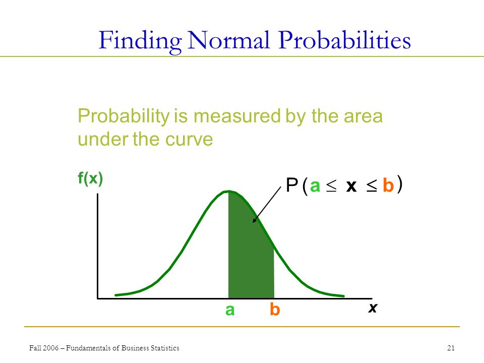 Fall 2006 – Fundamentals of Business Statistics 21 Finding Normal Probabilities Probability is the area under the curve.