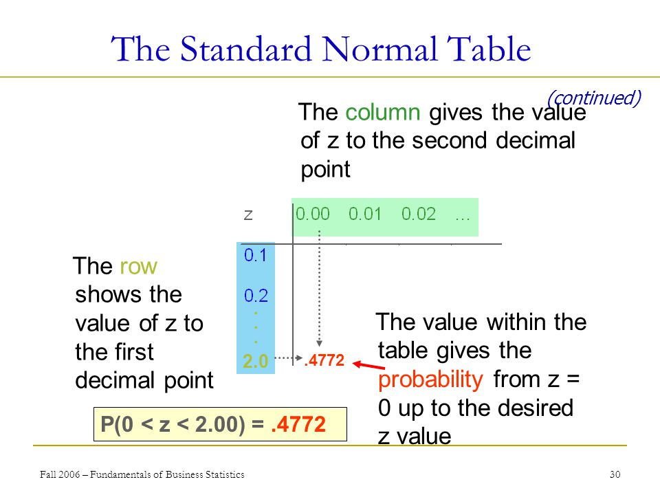 Fall 2006 – Fundamentals of Business Statistics 30 The Standard Normal Table The value within the table gives the probability from z = 0 up to the desired z value.4772 2.0 P(0 < z < 2.00) =.4772 The row shows the value of z to the first decimal point The column gives the value of z to the second decimal point 2.0......
