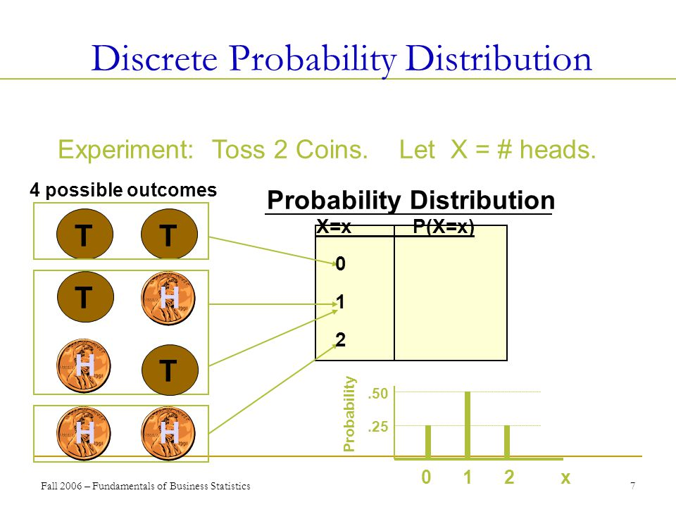 Fall 2006 – Fundamentals of Business Statistics 7 Experiment: Toss 2 Coins. Let X = # heads. T T Discrete Probability Distribution 4 possible outcomes