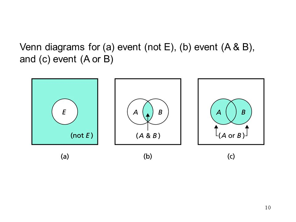 10 Venn diagrams for (a) event (not E), (b) event (A & B), and (c) event (A or B)