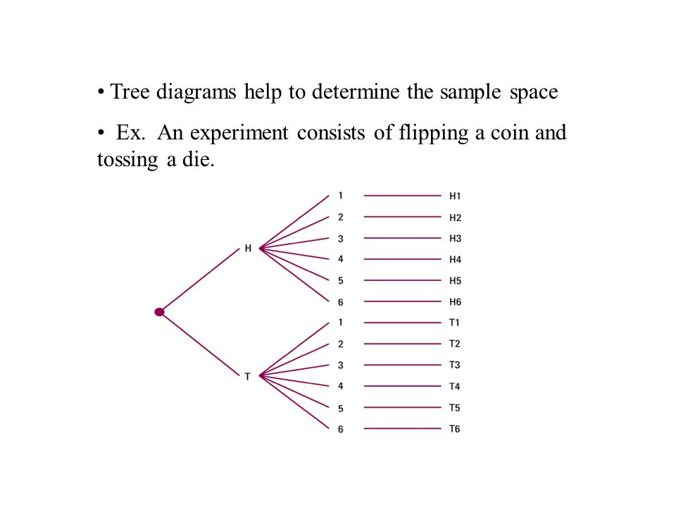 Tree diagrams help to determine the sample space Ex.
