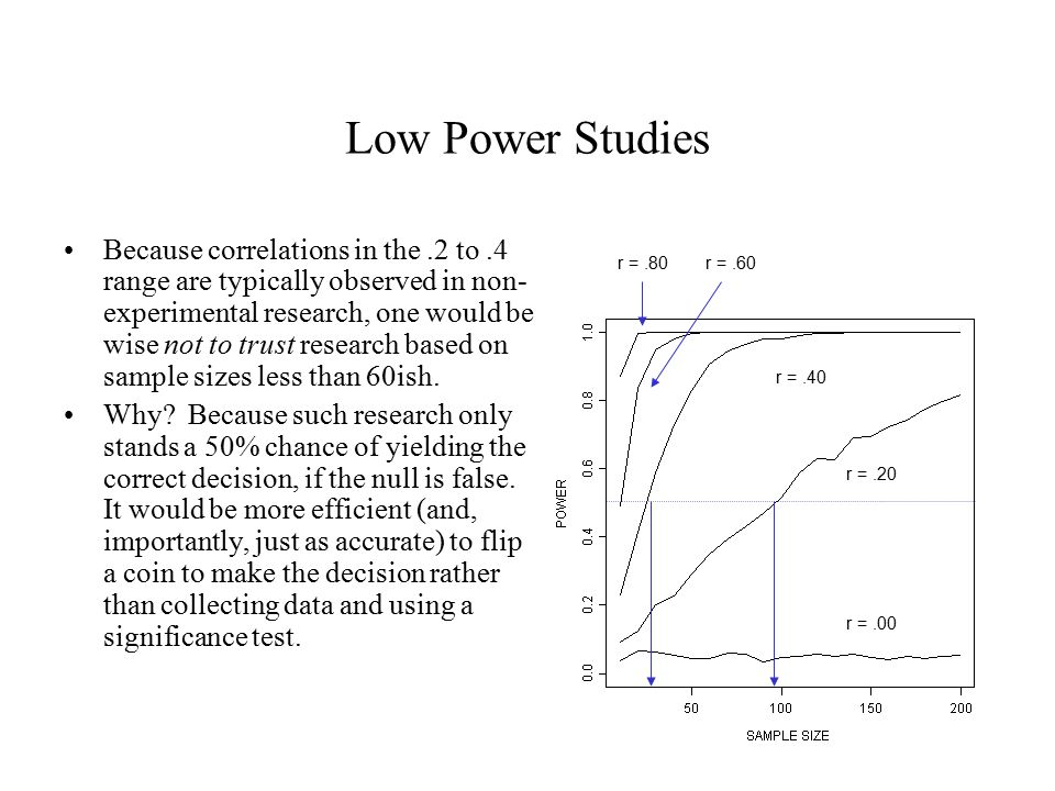 Low Power Studies Because correlations in the.2 to.4 range are typically observed in non- experimental research, one would be wise not to trust research based on sample sizes less than 60ish.