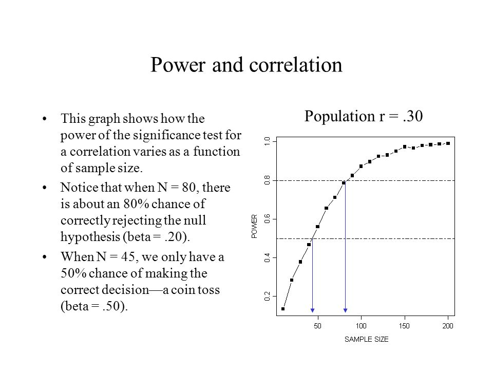Power and correlation Power also varies as a function of the size of the correlation.