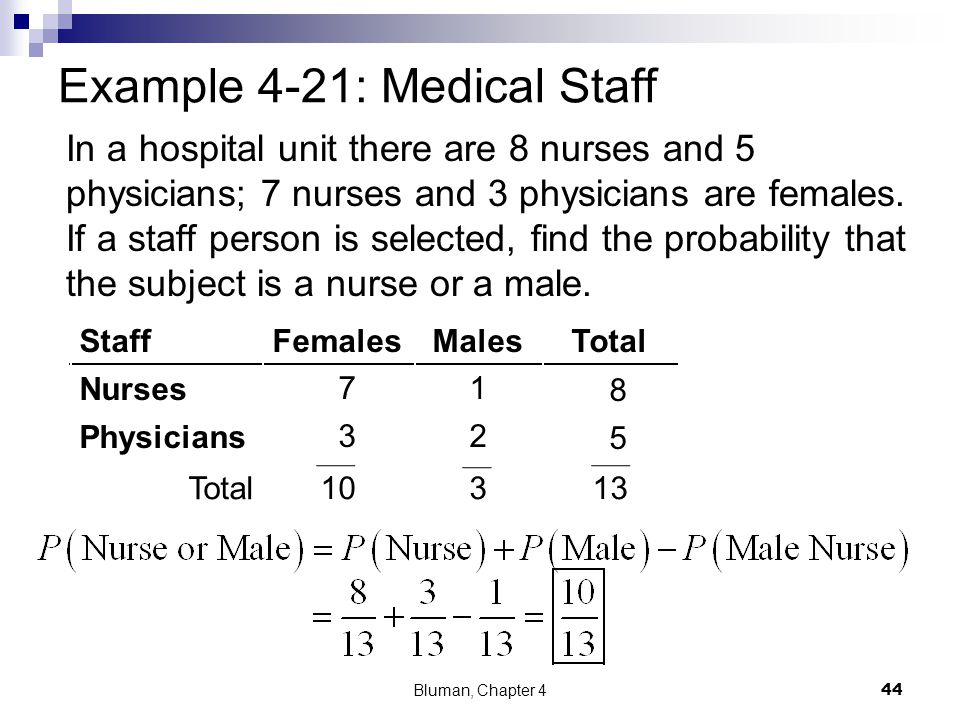 StaffFemalesMalesTotal Nurses Physicians 8 5 Example 4-21: Medical Staff In a hospital unit there are 8 nurses and 5 physicians; 7 nurses and 3 physic