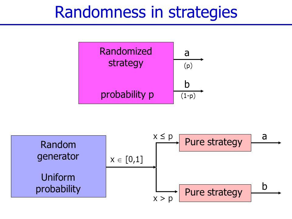 (p) Randomness in strategies Randomized strategy probability p a b (1-p) Random generator Uniform probability x  [0,1] Pure strategy a b x ≤ p x > p