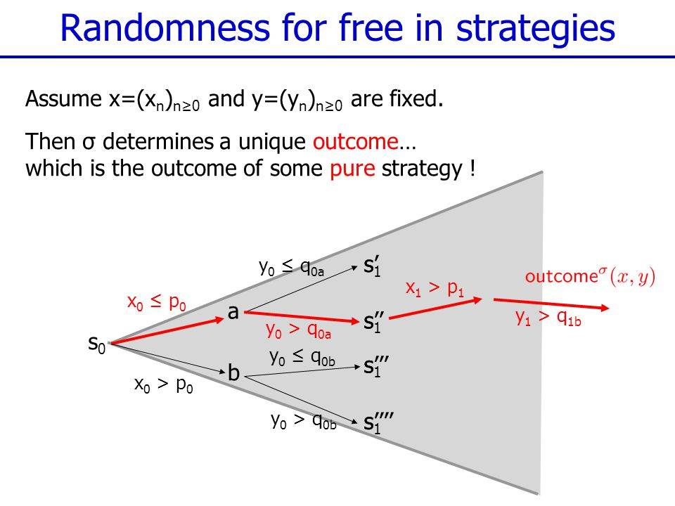 Randomness for free in strategies Assume x=(x n ) n≥0 and y=(y n ) n≥0 are fixed. Then σ determines a unique outcome… which is the outcome of some pur