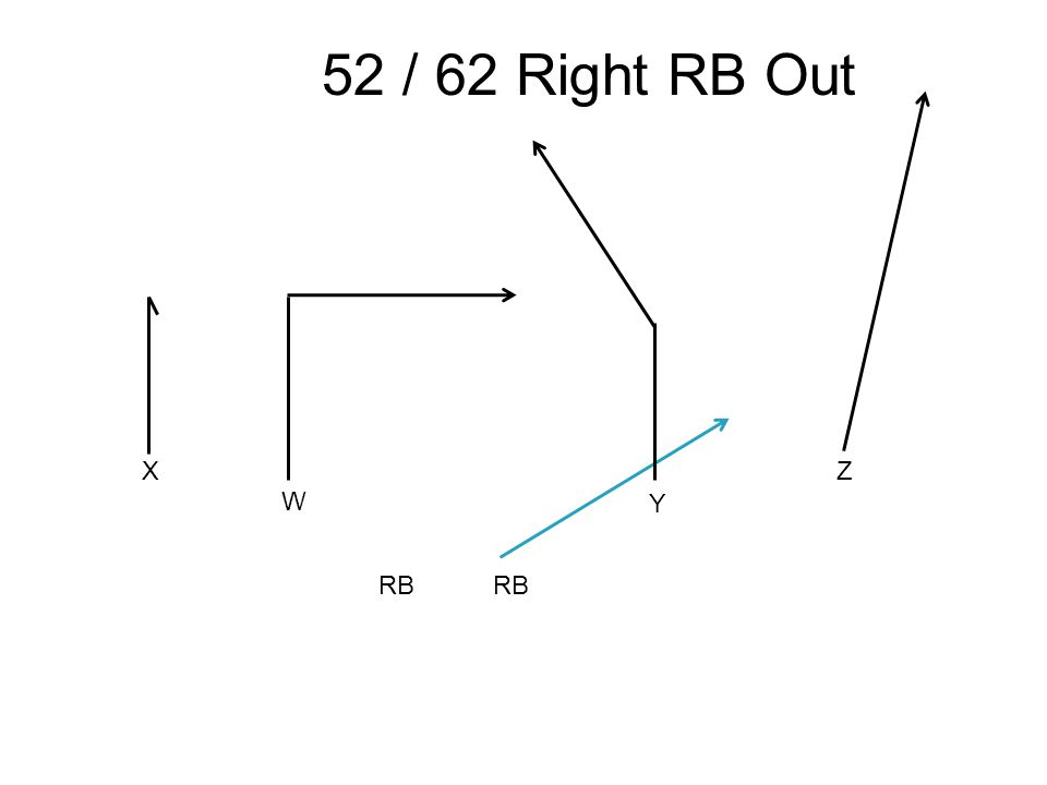 X W Y Z 52 / 62 Right RB Out RB