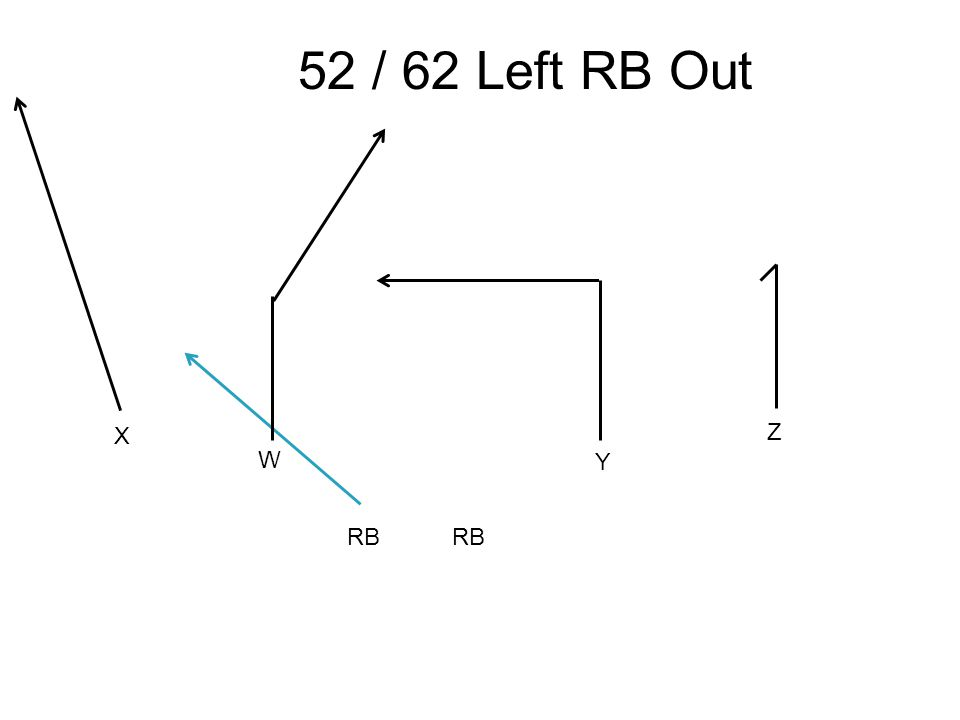 X W Y Z 52 / 62 Left RB Out RB