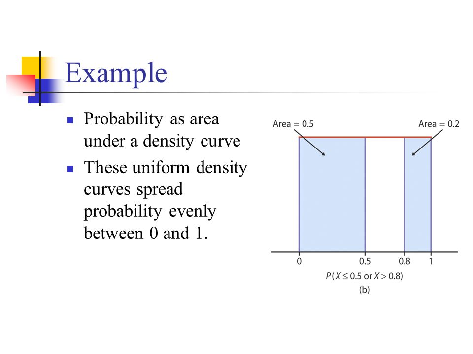 Example Probability as area under a density curve These uniform density curves spread probability evenly between 0 and 1.
