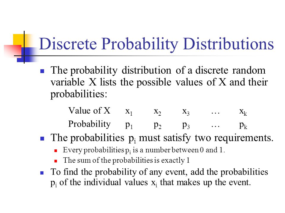 Discrete Probability Distributions The probability distribution of a discrete random variable X lists the possible values of X and their probabilities: Value of Xx 1 x 2 x 3 …x k Probabilityp 1 p 2 p 3 …p k The probabilities p i must satisfy two requirements.