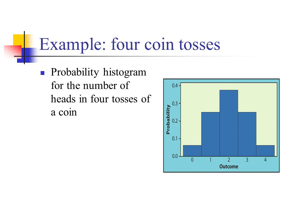 Example: four coin tosses Probability histogram for the number of heads in four tosses of a coin
