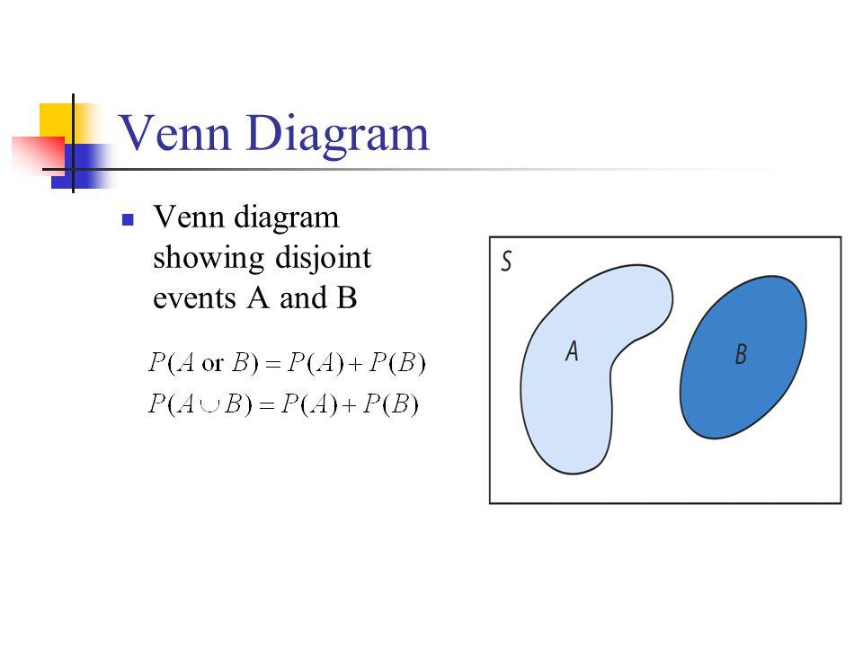 Venn Diagram Venn diagram showing disjoint events A and B