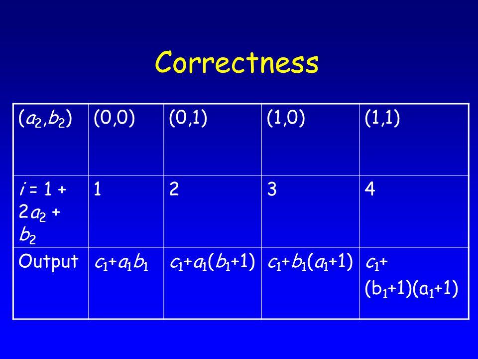 Correctness (1,1)(1,0)(0,1)(0,0)(a2,b2)(a2,b2) 4321i = 1 + 2a 2 + b 2 c 1 + (b 1 +1)(a 1 +1) c 1 +b 1 (a 1 +1)c 1 +a 1 (b 1 +1)c1+a1b1c1+a1b1 Output