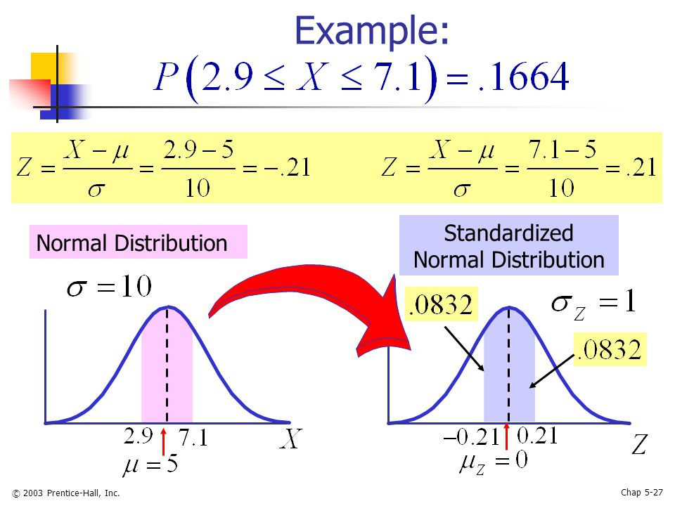 © 2003 Prentice-Hall, Inc. Chap 5-27 Example: Normal Distribution Standardized Normal Distribution
