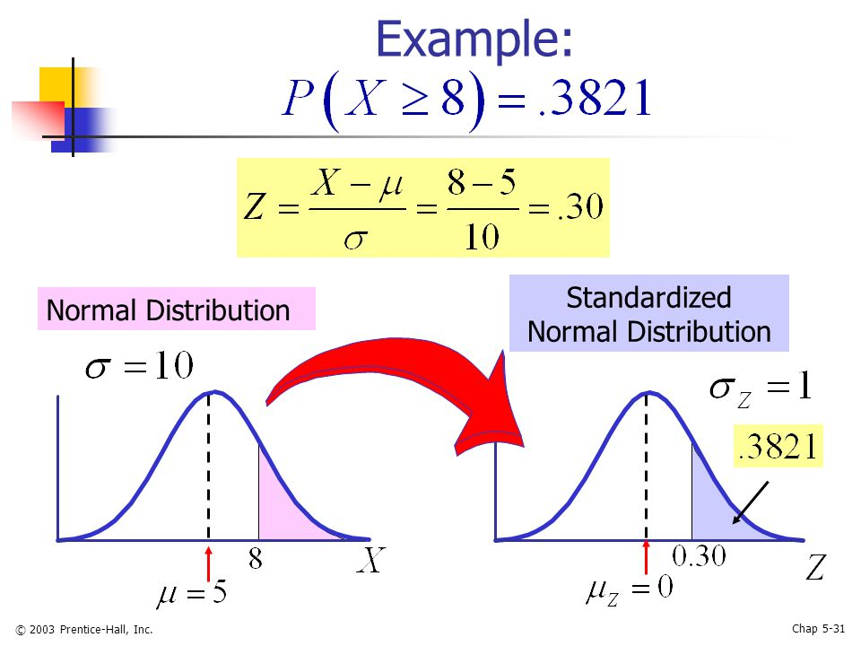 © 2003 Prentice-Hall, Inc. Chap 5-31 Example: Normal Distribution Standardized Normal Distribution