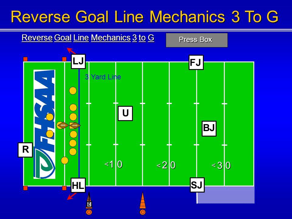 Reverse Goal Line Mechanics 3 to G Press Box 1 0 2 0 3 0 < < < Reverse Goal Line Mechanics 3 To G U BJ 3 Yard Line FJ SJ 2 R HL LJ
