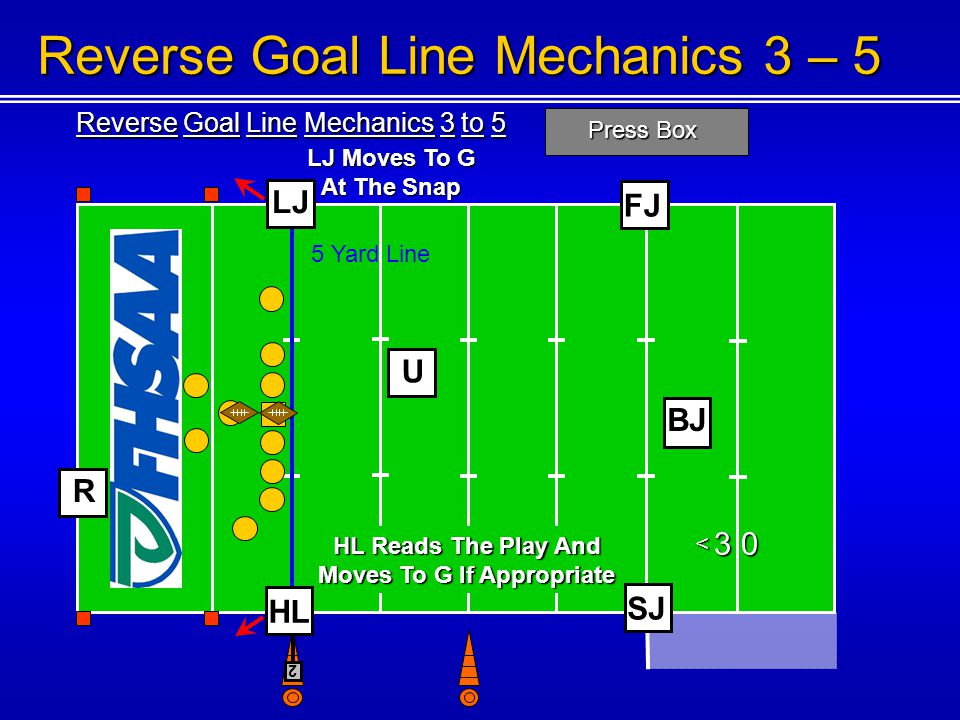 Reverse Goal Line Mechanics 3 to 5 Press Box 1 0 2 0 3 0 < < < Reverse Goal Line Mechanics 3 – 5 U BJ 5 Yard Line FJ 2 R LJ HL Reads The Play And Moves To G If Appropriate HL LJ Moves To G At The Snap SJ