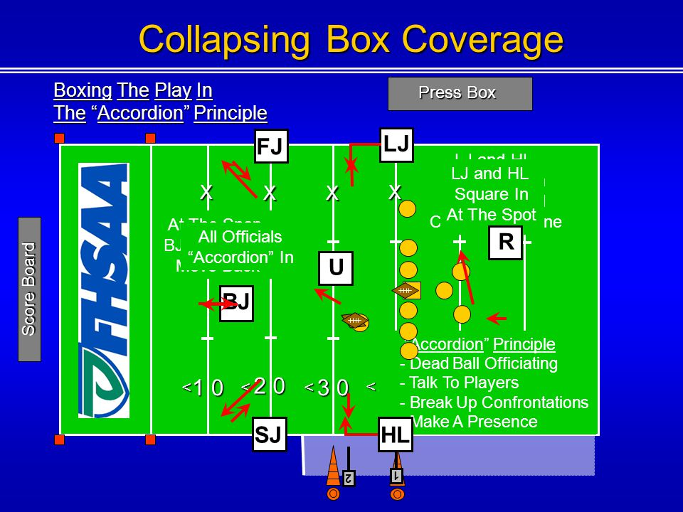Boxing The Play In The Accordion Principle Press Box 1 0 2 0 3 0 4 0 5 0 4 0 <<< < < 1 Score Board Collapsing Box Coverage U BJX XX X X X Accordion Principle - Dead Ball Officiating - Talk To Players - Break Up Confrontations - Make A Presence LJ FJ At The Snap, BJ, FJ And SJ Move Back LJ and HL Hold Position Until The Ball Crosses The Line LJ and HL Square In At The Spot All Officials Accordion In SJ R 2 HL