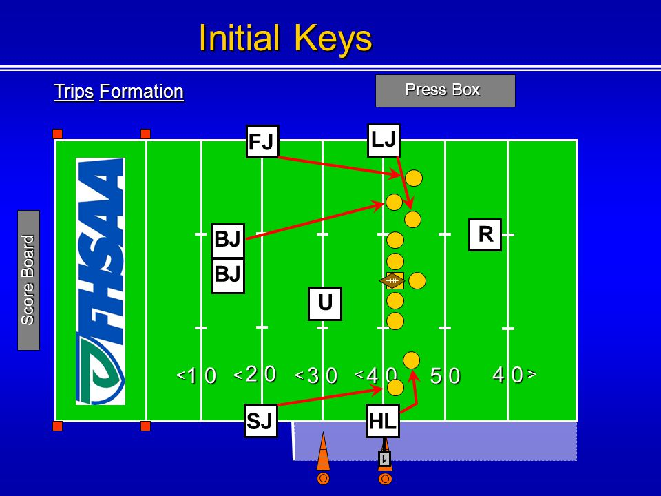 Trips Formation Press Box 1 0 2 0 3 0 4 0 5 0 4 0 <<< < < 1 Score Board Initial Keys FJ U SJ R HL LJ BJ