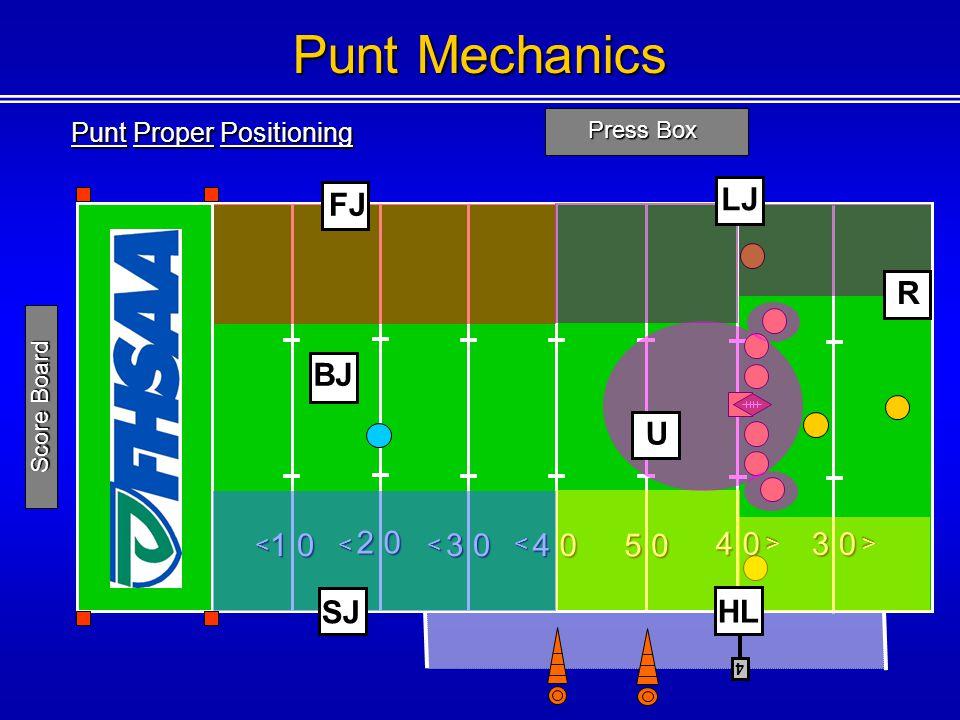 Punt Proper Positioning Press Box 1 0 2 0 3 0 4 0 5 0 4 0 <<< < < 4 Score Board Punt Mechanics BJ 3 0 < FJ SJ LJ HL R U