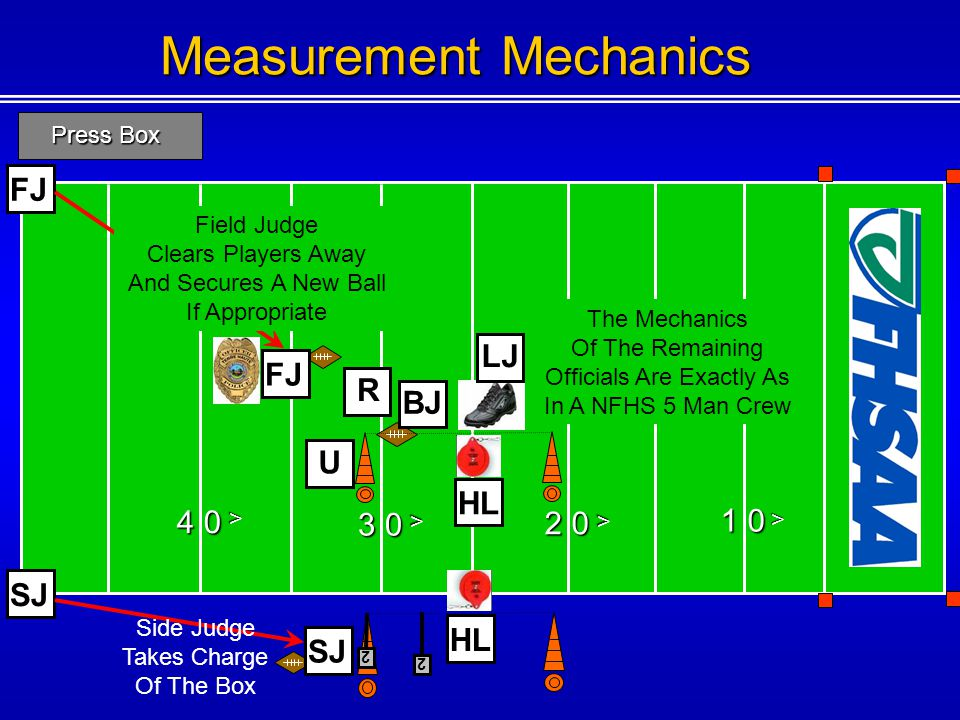 2 Measurement Mechanics 1 0 < 2 0 < 3 0 < U BJ 2 4 0 < FJ SJ HL R FJ SJ Press Box LJ Field Judge Clears Players Away And Secures A New Ball If Appropriate Side Judge Takes Charge Of The Box The Mechanics Of The Remaining Officials Are Exactly As In A NFHS 5 Man Crew
