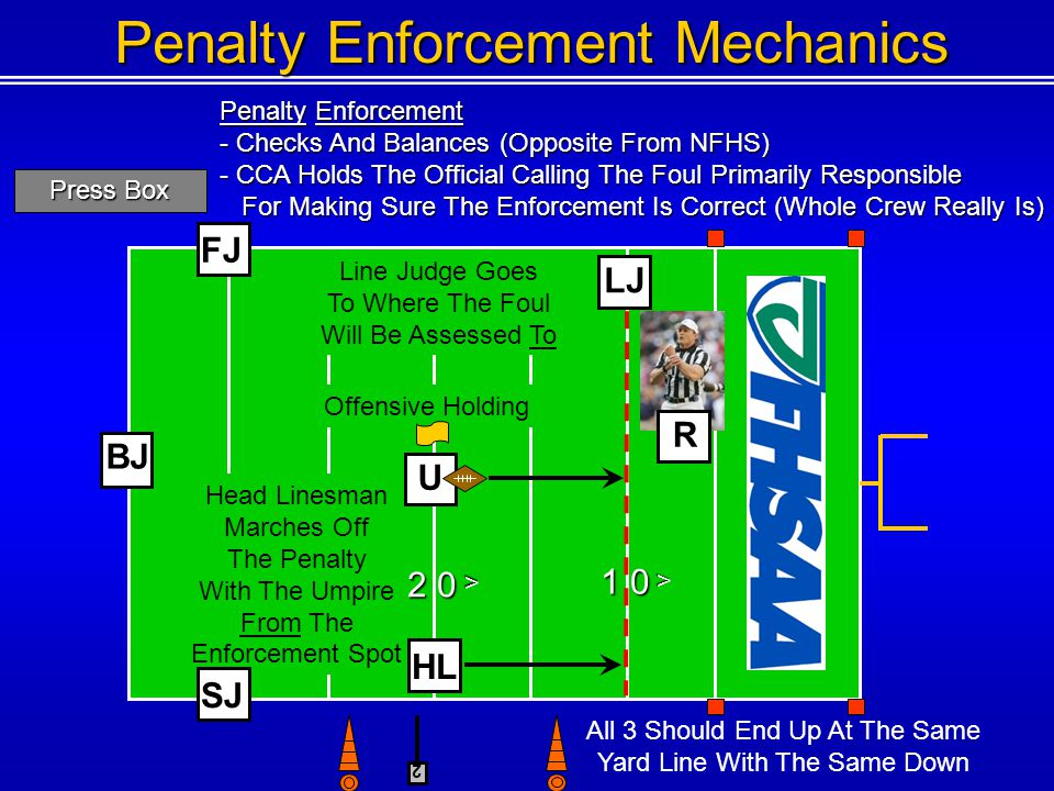 2 < < 3 0 < Offensive Holding Line Judge Goes To Where The Foul Will Be Assessed To Head Linesman Marches Off The Penalty With The Umpire From The Enforcement Spot R BJ 1 0 Penalty Enforcement Mechanics Penalty Enforcement - Checks And Balances (Opposite From NFHS) - CCA Holds The Official Calling The Foul Primarily Responsible For Making Sure The Enforcement Is Correct (Whole Crew Really Is) For Making Sure The Enforcement Is Correct (Whole Crew Really Is) Press Box FJ SJ 2 0 U HL All 3 Should End Up At The Same Yard Line With The Same Down LJ