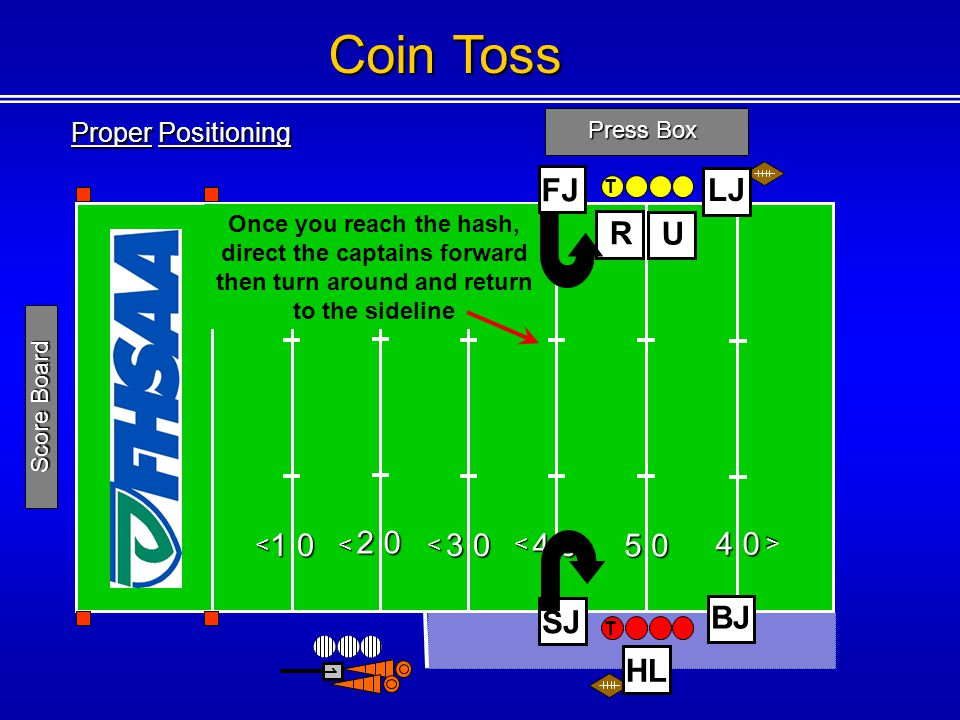 Coin Toss Press Box 1 0 2 0 3 0 4 0 5 0 4 0 <<< < < BJ R LJ 1 Score Board U SJ Once you reach the hash, direct the captains forward then turn around and return to the sideline Proper Positioning T T HL FJ