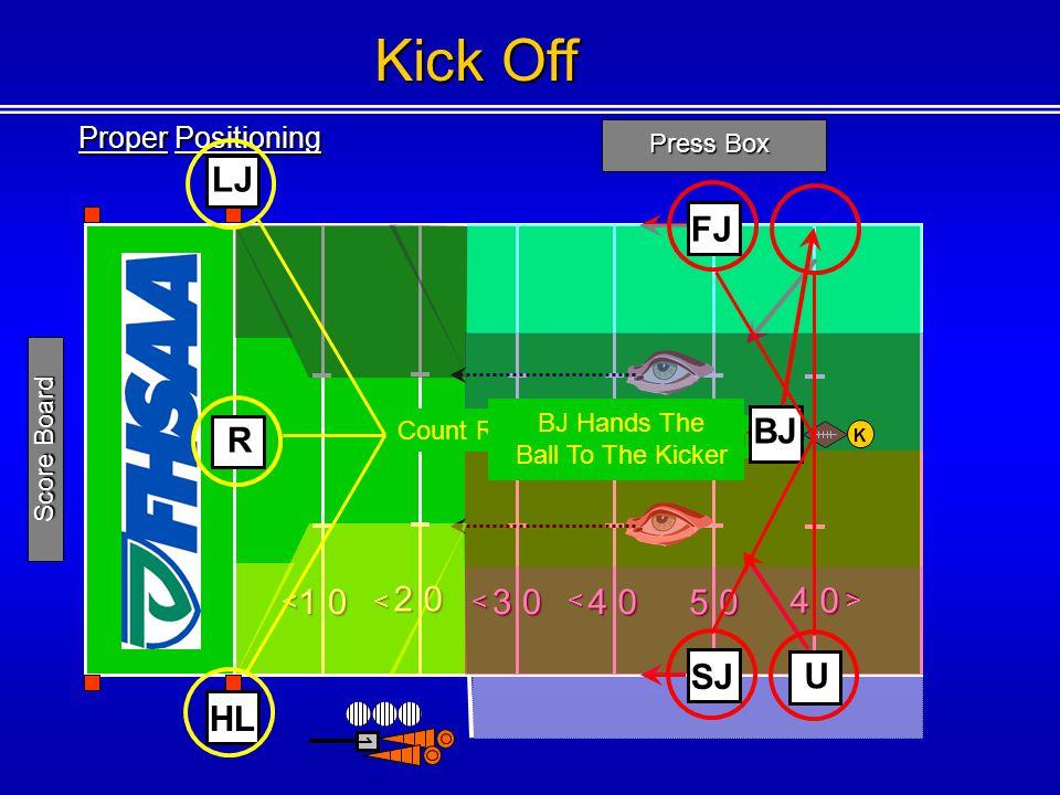 Proper Positioning Press Box 1 0 2 0 3 0 4 0 5 0 4 0 <<< < < 1 Score Board R HL LJ Kick Off Count R Count K BJ K BJ Hands The Ball To The Kicker U FJ