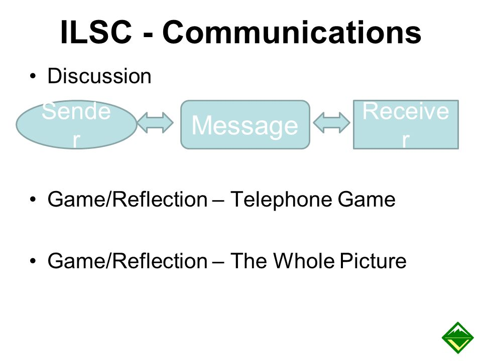 ILSC - Communications Discussion Game/Reflection – Telephone Game Game/Reflection – The Whole Picture Sende r Message Receive r