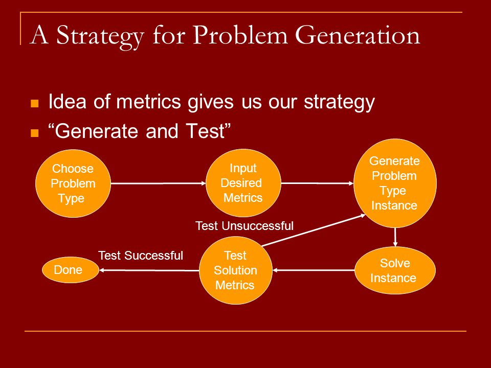 "A Strategy for Problem Generation Idea of metrics gives us our strategy ""Generate and Test"" Choose Problem Type Input Desired Metrics Generate Problem"