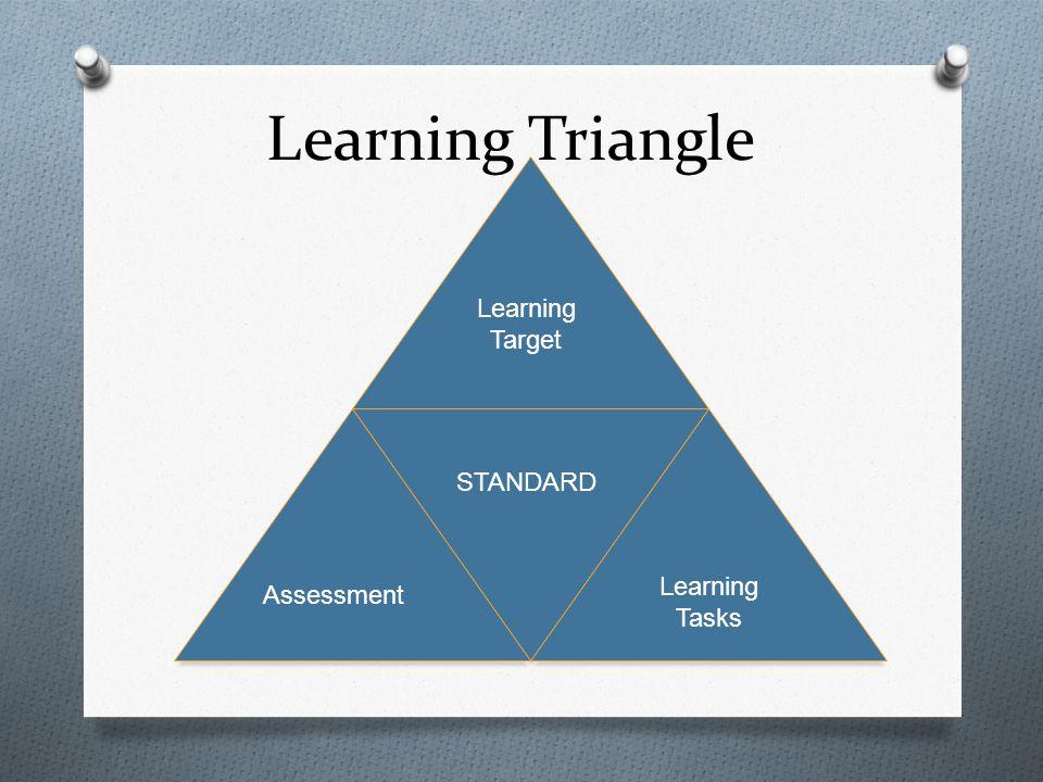 Learning Triangle Learning Target STANDARD Assessment Learning Tasks