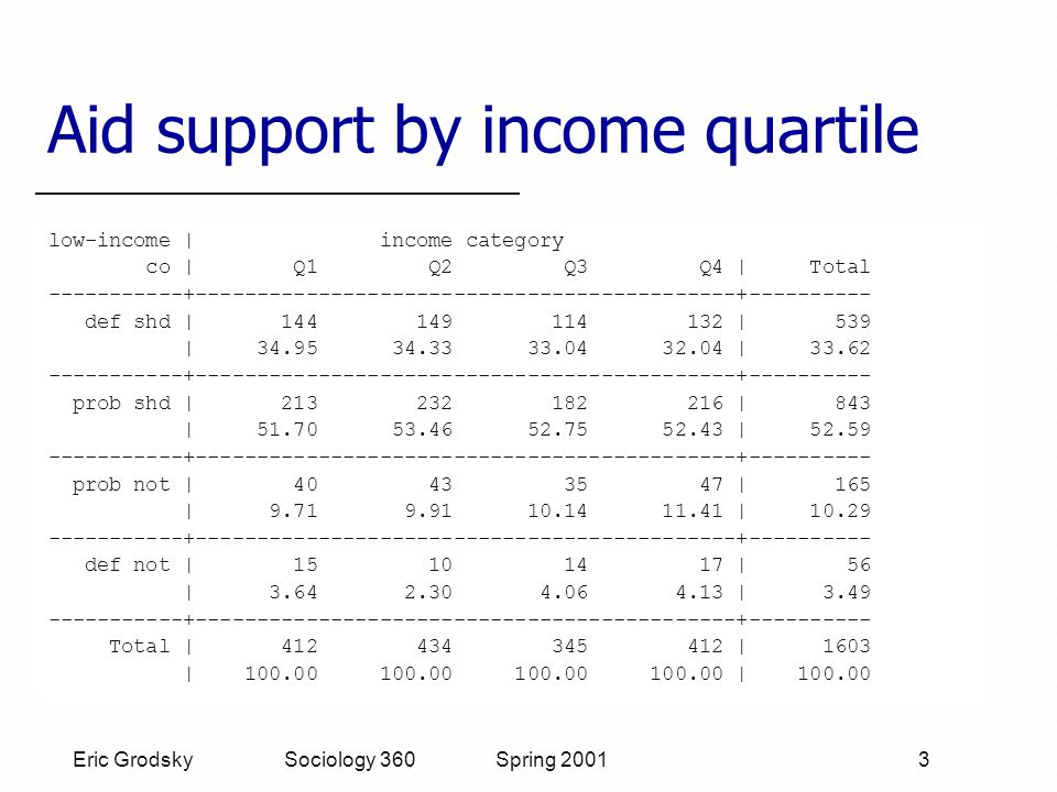 Eric Grodsky Sociology 360 Spring 2001 3 Aid support by income quartile low-income | income category co | Q1 Q2 Q3 Q4 | Total -----------+--------------------------------------------+---------- def shd | 144 149 114 132 | 539 | 34.95 34.33 33.04 32.04 | 33.62 -----------+--------------------------------------------+---------- prob shd | 213 232 182 216 | 843 | 51.70 53.46 52.75 52.43 | 52.59 -----------+--------------------------------------------+---------- prob not | 40 43 35 47 | 165 | 9.71 9.91 10.14 11.41 | 10.29 -----------+--------------------------------------------+---------- def not | 15 10 14 17 | 56 | 3.64 2.30 4.06 4.13 | 3.49 -----------+--------------------------------------------+---------- Total | 412 434 345 412 | 1603 | 100.00 100.00 100.00 100.00 | 100.00