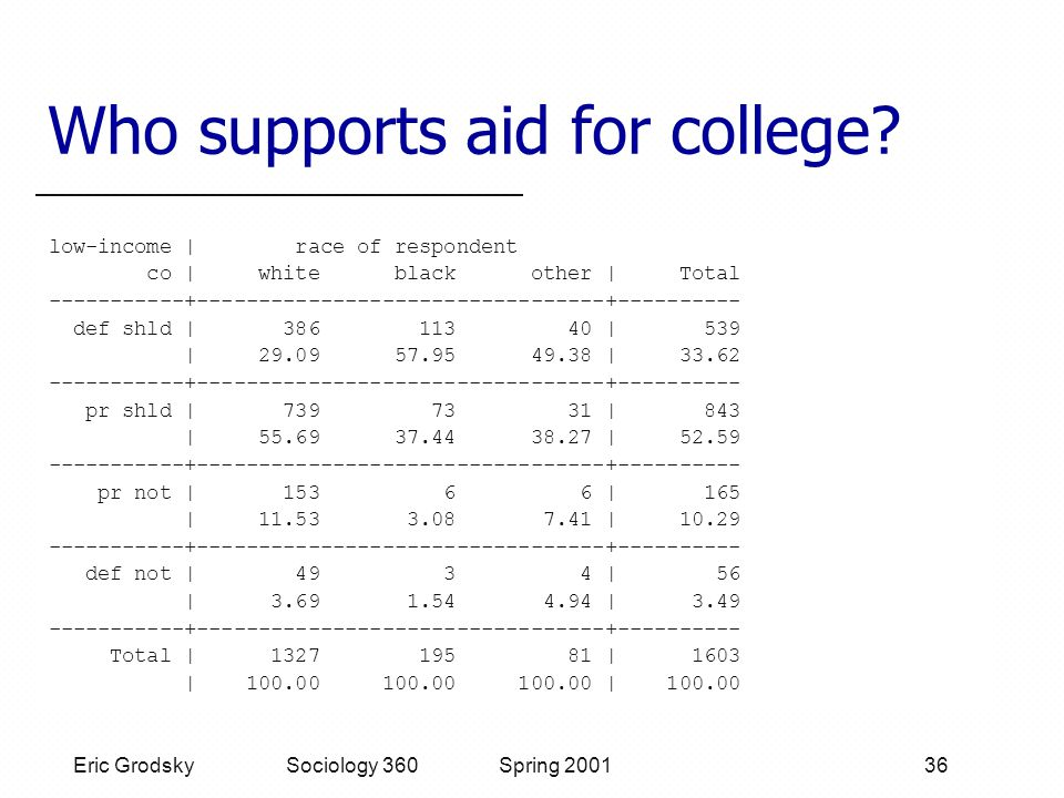 Eric Grodsky Sociology 360 Spring 2001 36 Who supports aid for college.