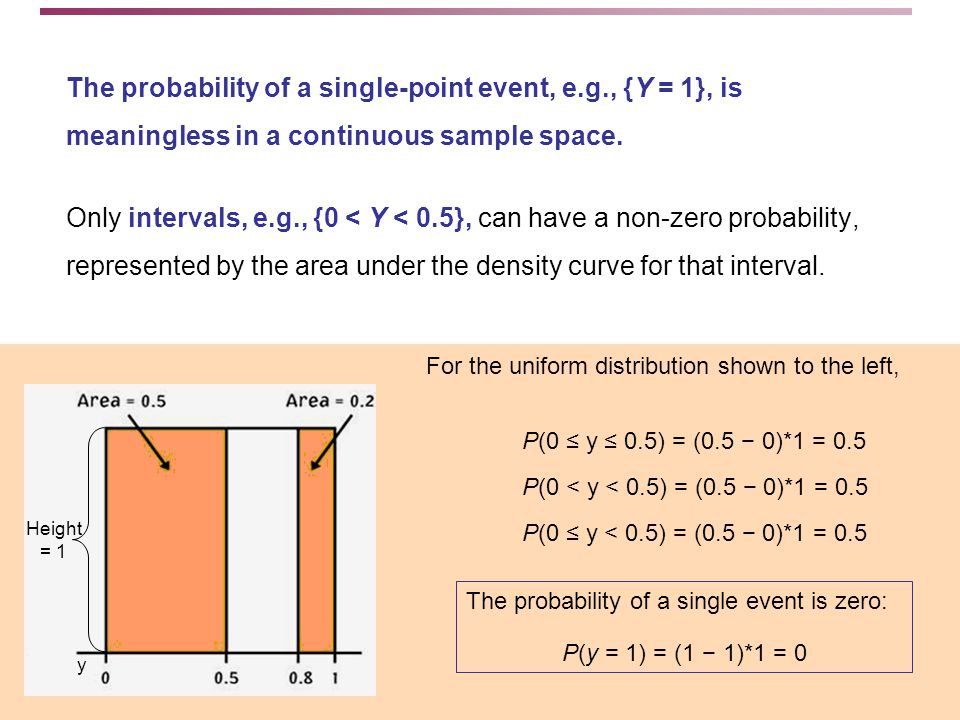 The probability of a single event is zero: P(y = 1) = (1 − 1)*1 = 0 The probability of a single-point event, e.g., {Y = 1}, is meaningless in a continuous sample space.
