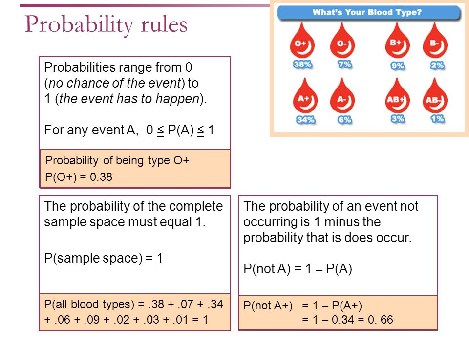 Probability of being type O+ P(O+) = 0.38 Probabilities range from 0 (no chance of the event) to 1 (the event has to happen).