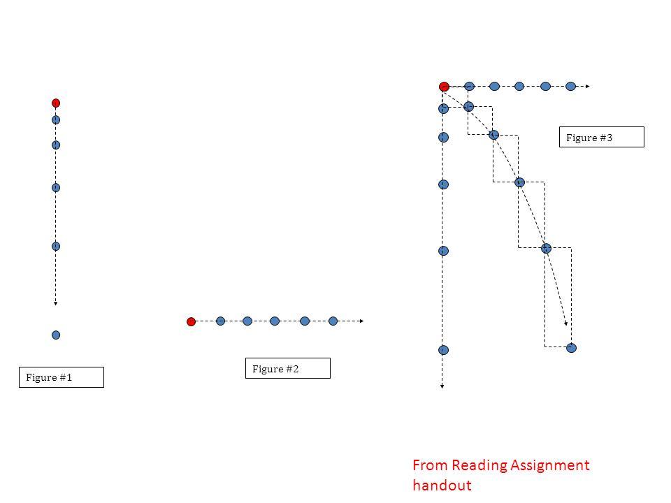 Figure #1 Figure #2 Figure #3 From Reading Assignment handout