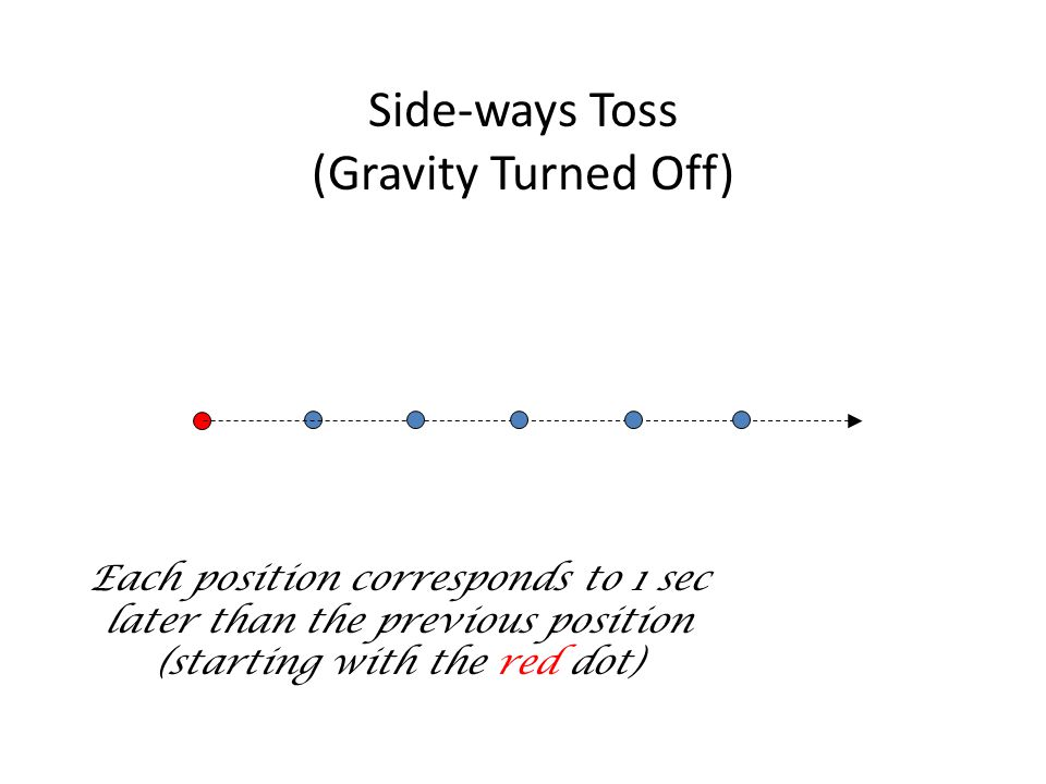 Side-ways Toss (Gravity Turned Off) Each position corresponds to 1 sec later than the previous position (starting with the red dot)